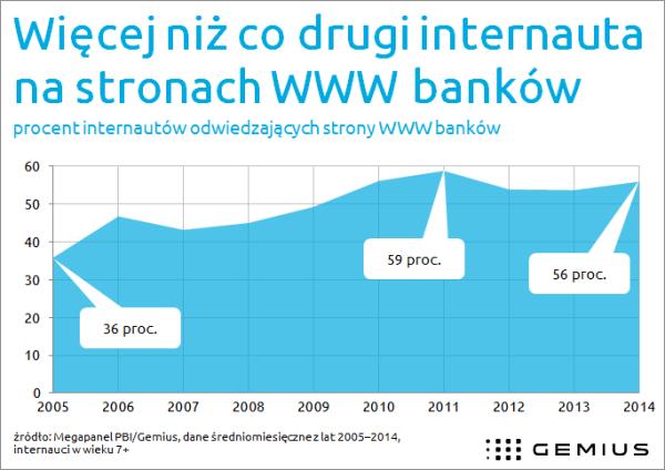 60 proc. polskich internautów odwiedza strony banków