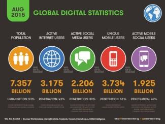 Digital na świecie (08.2015)