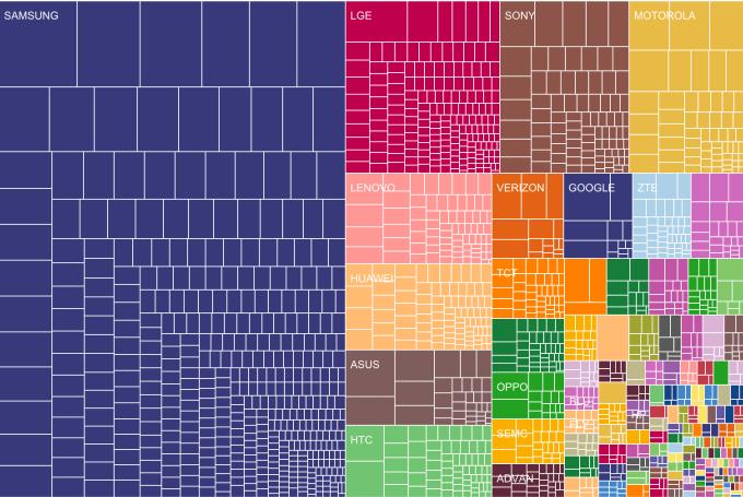 Fragmentacja systemu Android wg producentów urządzeń (sierpień 2015)