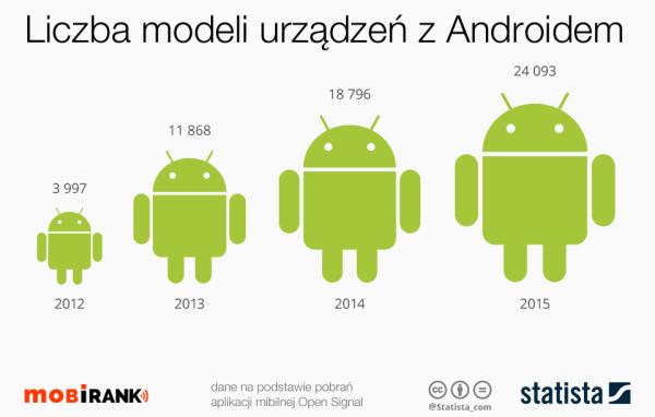 Ponad 24 tys. różnych modeli urządzeń z Androidem