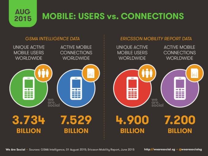 Mobile na świecie w sierpniu 2015 r.