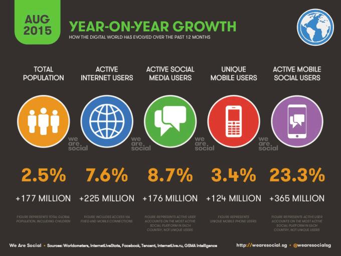 Przyrost użytkowników digital na świecie (08.2015)