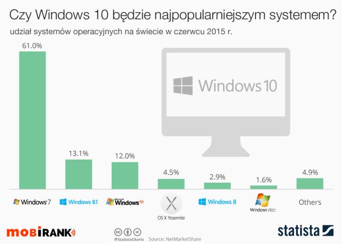 Udział systemów operacyjnych na świecie w czerwcu 2015 r.