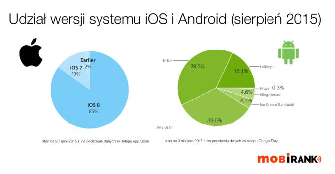 Udział wersji systemów iOS i Android w sierpniu 2015 r.