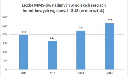liczba MMS-ów wysyłanych w Polsce w latach 2011-2014