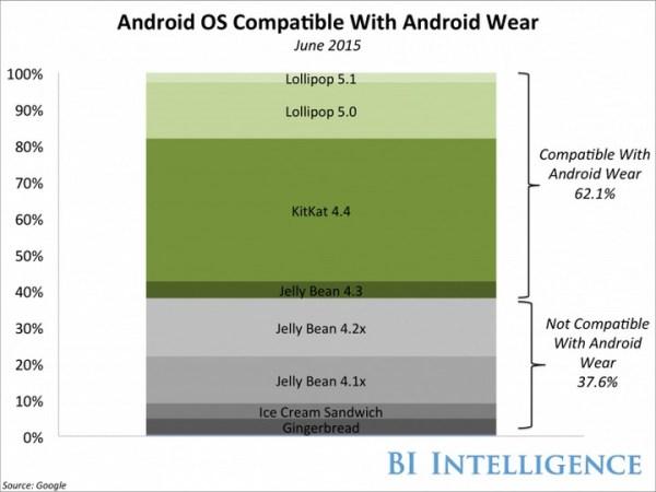 Dlaczego Google wydało Android Wear na iOS-a?