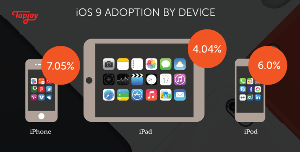 Popularność systemu iOS 9 podobna do iOS 8