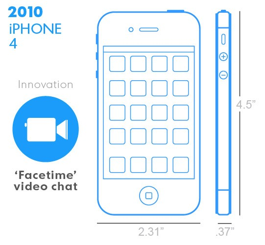 iPhone 4 z 2010 roku