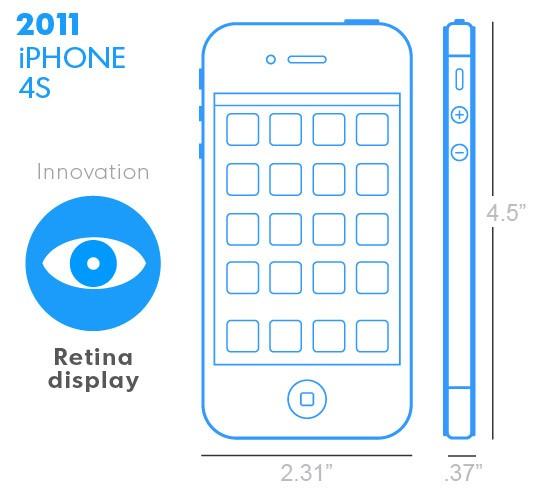 iPhone 4s z 2011 roku