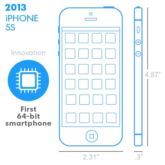 iPhone 5s z 2013 roku
