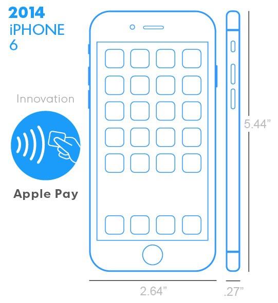 iPhone 6 z 2014 roku