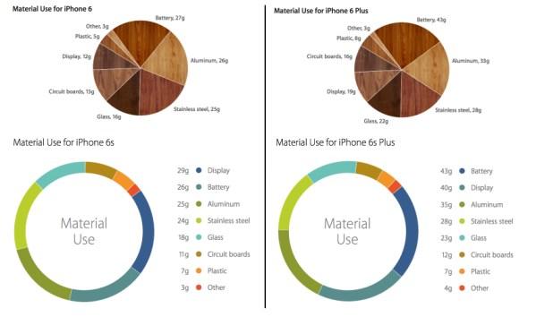 Co sprawia, że nowy iPhone 6s jest cięższy?