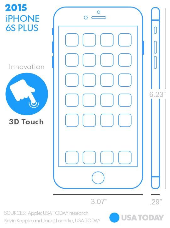 iPhone 6s Plus z 2015 roku