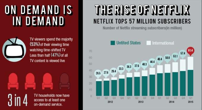 Siła serwisu Netflix