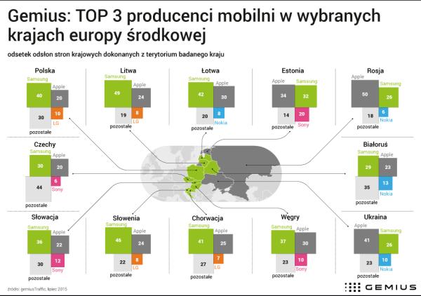 Najpopularniejsze smartfony i tablety w Polsce