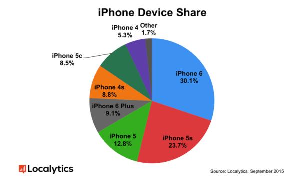 iPhone 6 to obecnie najpopularniejszy model
