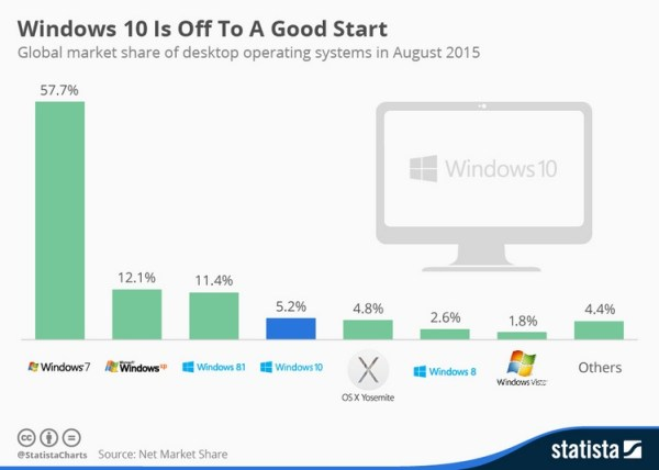 Windows 10 ma dobry start