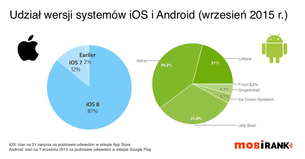 Udział wersji systemów iOS i Android we wrześniu 2015 roku