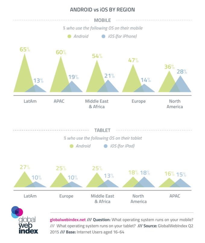 Android vs. iOS na kontynentach (stan na październik 2015 r.)