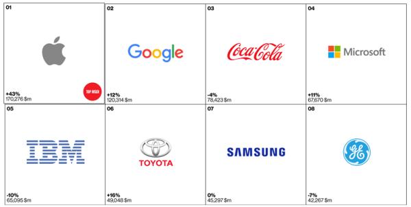 W 2015 r. Apple ponownie najcenniejszą marką na świecie