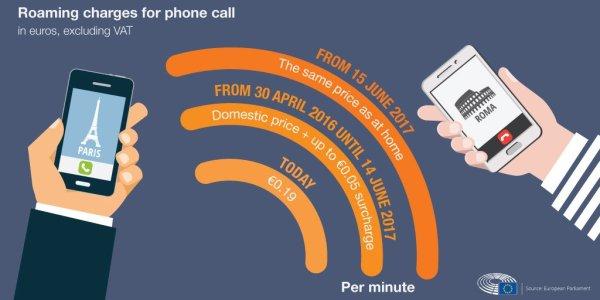 Od 15 czerwca 2017 r. opłaty za roaming będą zakazane