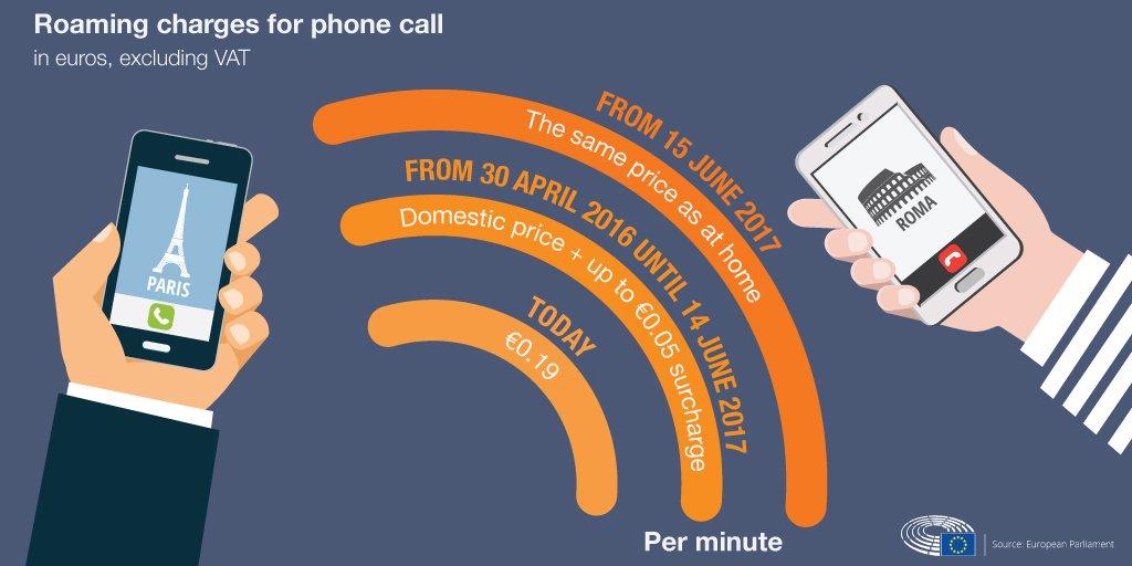 Koniec opłat za roaming w UE od czerwca 2017 roku