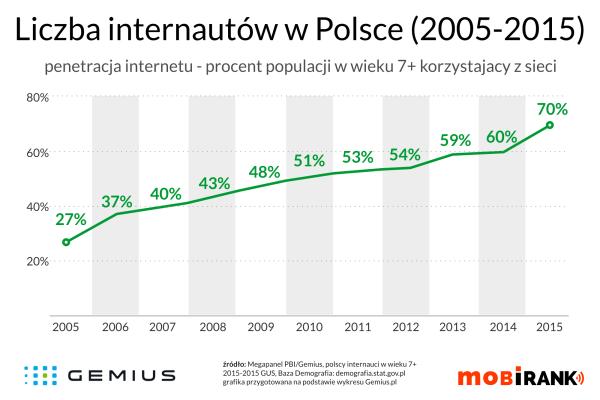 Liczba internautów w Polsce 2005-2015