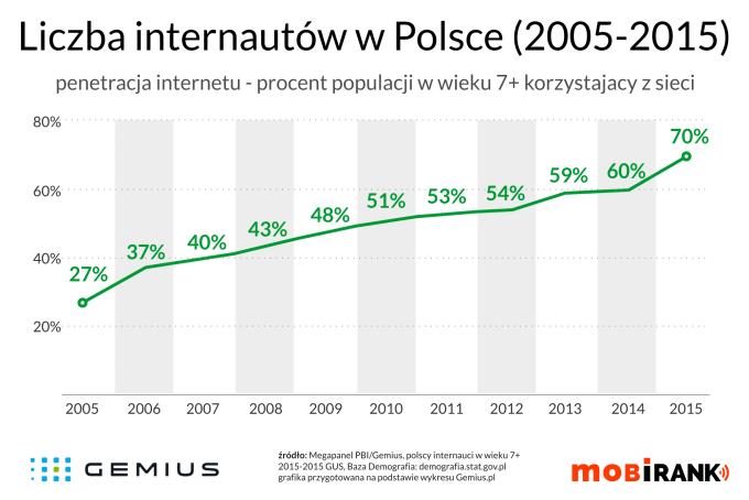 Liczba internautów w Polsce w latach 2005-2015