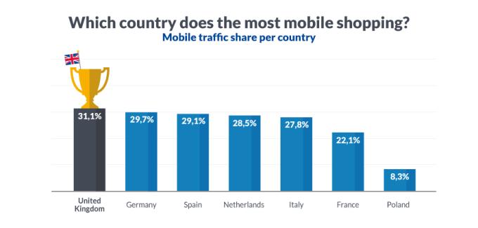 Udział kupujących online, którzy robią zakupy przez urządzenia mobilne (Europa, 2015)