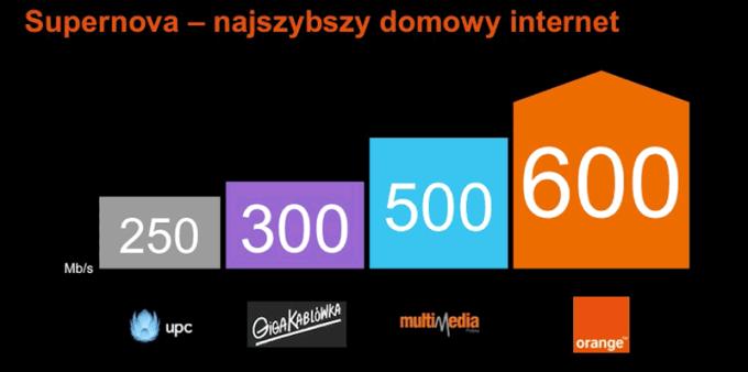 Porównanie ofert najszybszego internetu w Polsce.