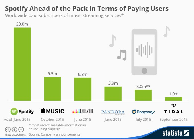 Liczba płatnych subskrypcji popularnych usług streamujących muzykę (październik 2015)