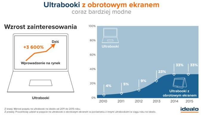 Popyt na ultrabooki w latach 2010-2015