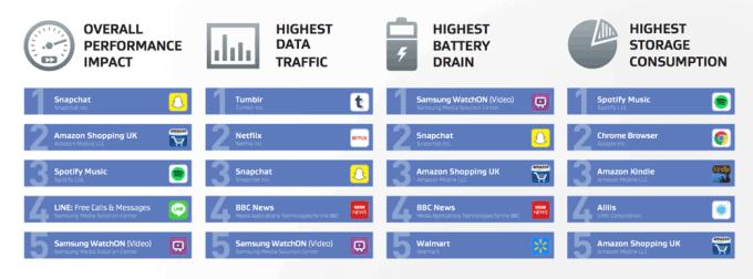 Najbardziej zasobożerne aplikacje na Androida (uruchamiane przez użytkownika)