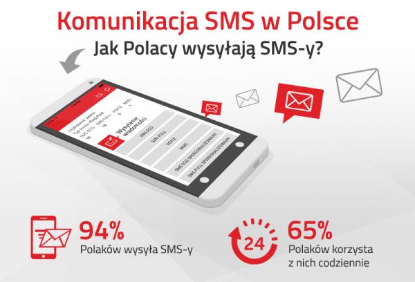 Komunikacja SMS w Polsce – aktualne trendy