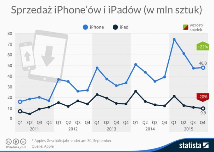 Sprzedaż iPhone'ów i iPadów (w mln sztuk) od 2011 do 2015 r.