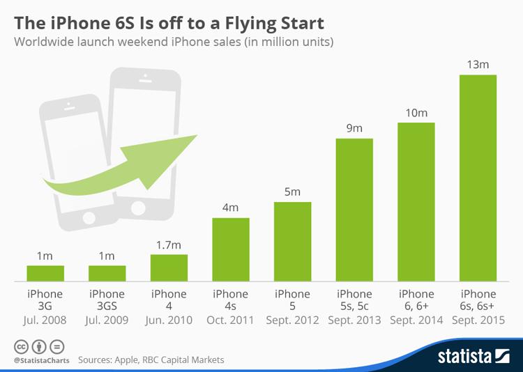 Sprzedaż modeli iPhone'a w pierwszy weekend od uruchomienia sprzedaży w latach 2008- 2015