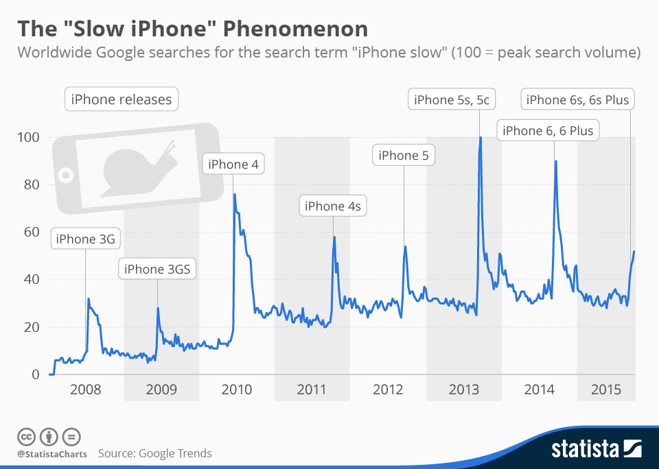 Syndrom powolnego iPhone'a zaraz po premierze nowego modelu