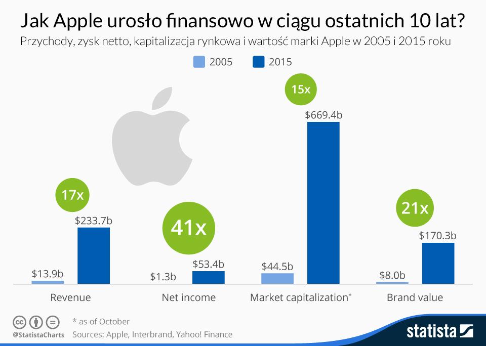 Wzrost wartości firmy Apple 2005 vs 2015 r.