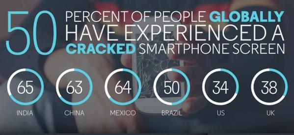 50 proc. użytkowników zniszczyło ekran smartfona