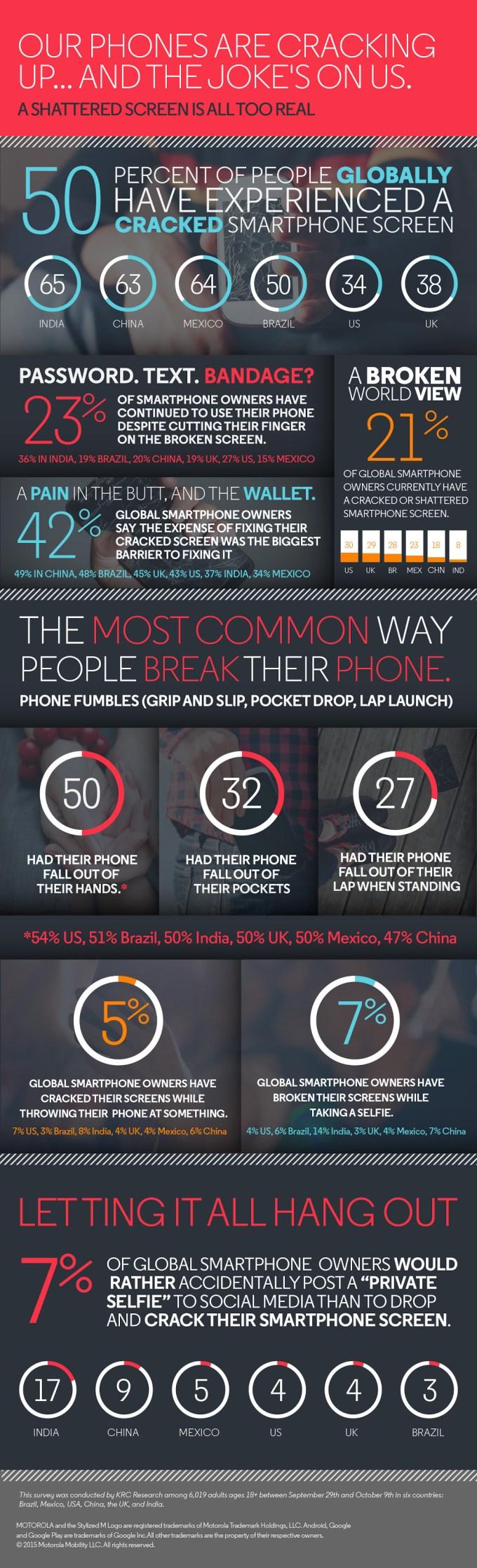 Statystyki zniszczonych smartfonów (infografika)