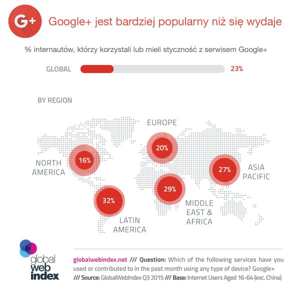 Google+ jest bardziej popularny niż myślisz