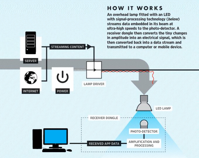 Jak działa transfer danych przez VLC (żarówki LED)?