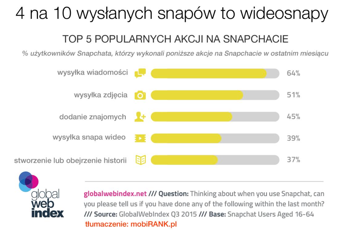 Co użytkownicy robią na Snapchacie?