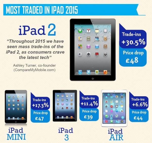 Modele iPada w liczbach (2015)
