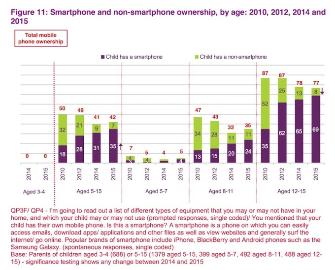 Liczba dzieci posiadających smartfona w latach 2010, 2011, 2012, 2015 (wg wieku)