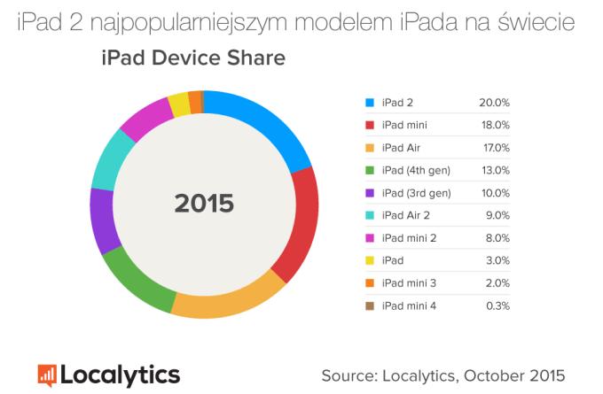 Udział modeli iPada (październik 2015)