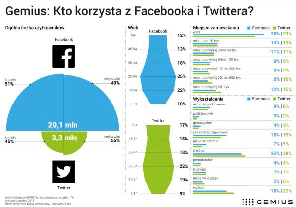 Kim są użytkownicy Facebooka i Twittera w Polsce?