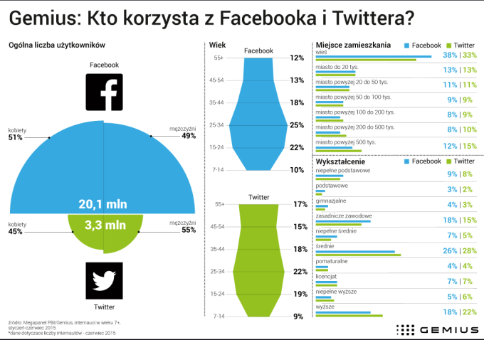 Uzytkownicy Facebooka i Twittera w Polsce (demografia, październik 2015)