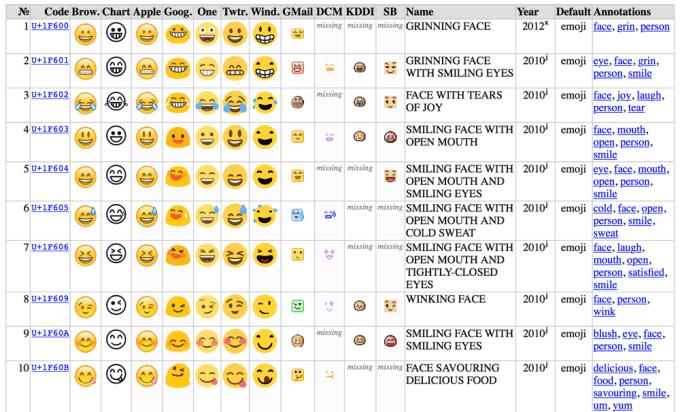 Emoji Unicode - lista różnie wyglądających Emoji pod różnymi systemami