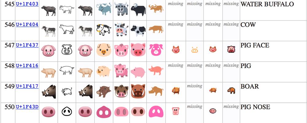 Emoji świnki i krowy